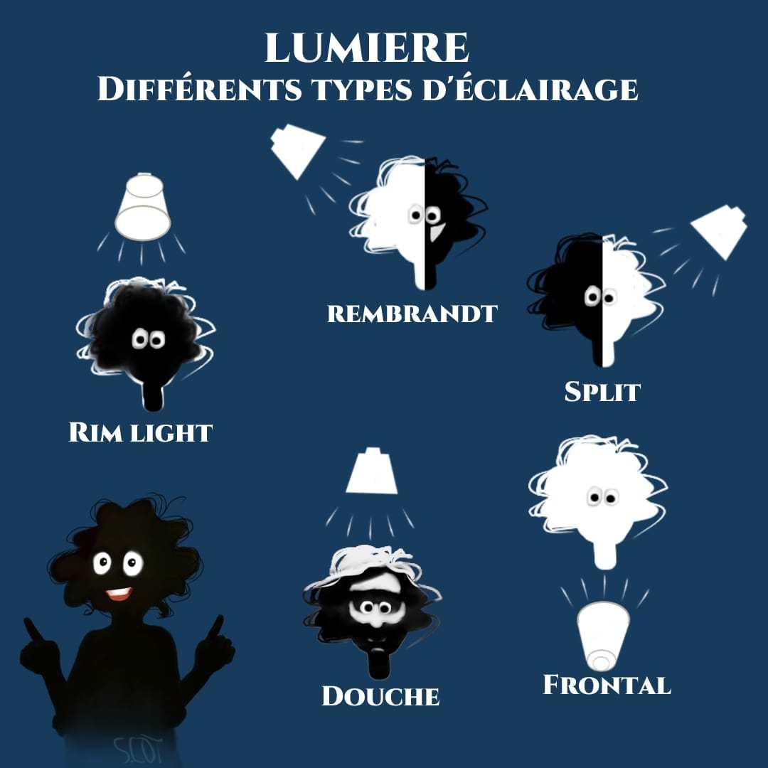 Plusieurs types d'éclairage